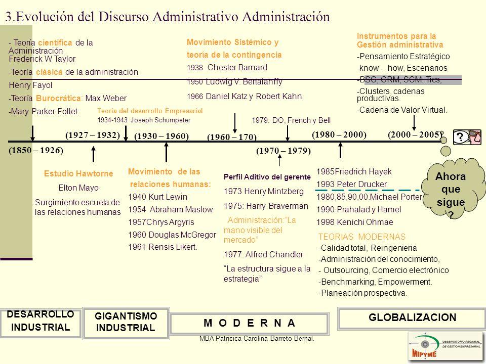 MBA Patricica Carolina Barreto Bernal. 3.Evolución del Discurso Administrativo Administración Ahora que sigue ? GLOBALIZACION DESARROLLO INDUSTRIAL GI