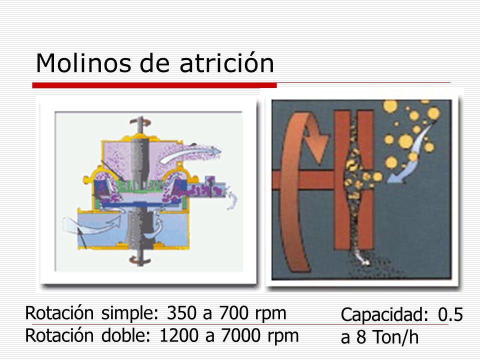 Molinos de atrición Rotación simple: 350 a 700 rpm Rotación doble: 1200 a 7000 rpm Capacidad: 0.5 a 8 Ton/h