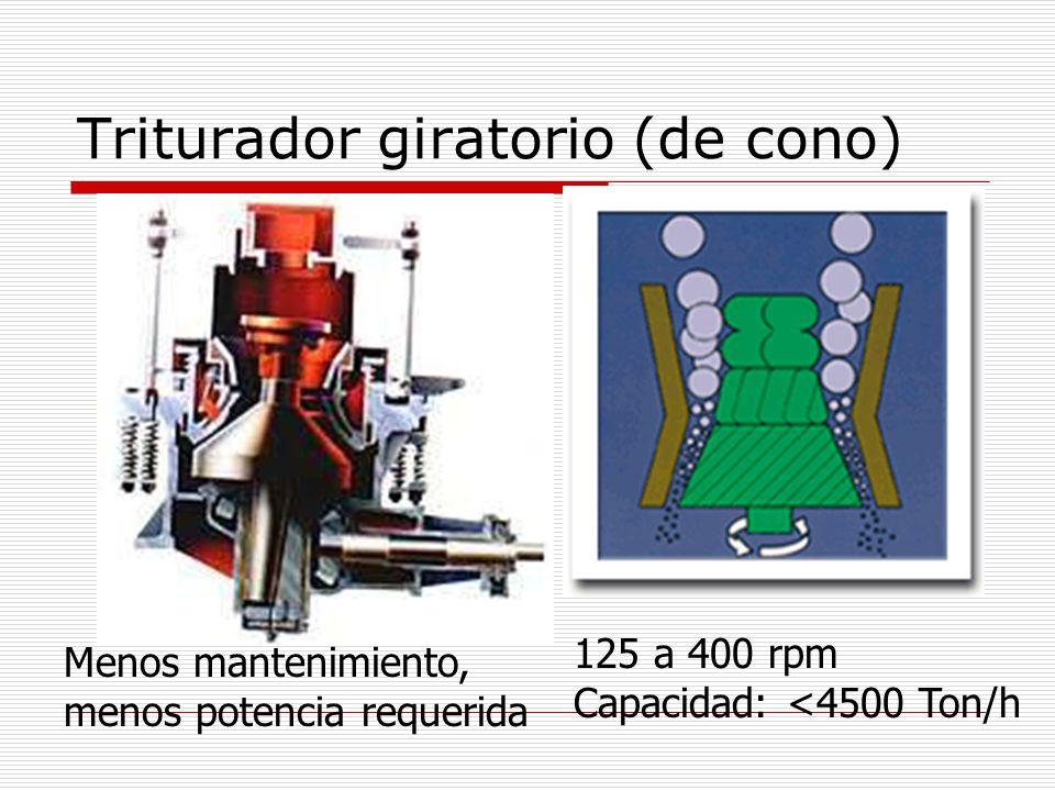Triturador giratorio (de cono) 125 a 400 rpm Capacidad: <4500 Ton/h Menos mantenimiento, menos potencia requerida