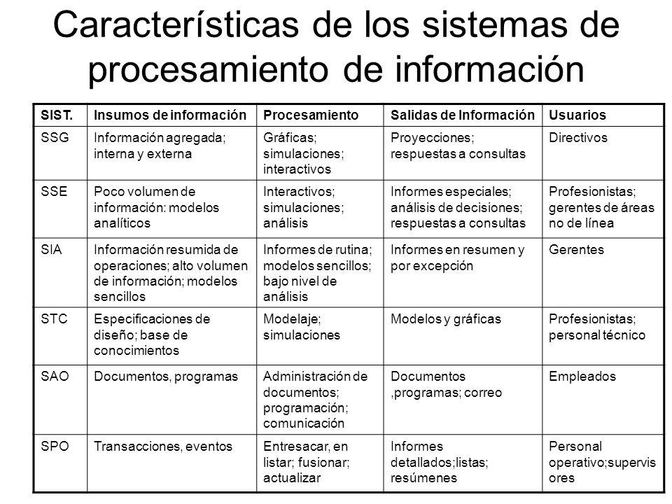 Características de los sistemas de procesamiento de información SIST.Insumos de informaciónProcesamientoSalidas de InformaciónUsuarios SSGInformación