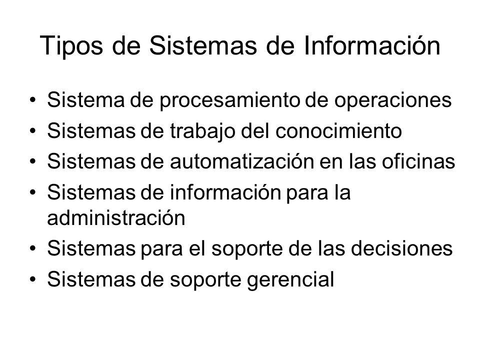 Tipos de Sistemas de Información Sistema de procesamiento de operaciones Sistemas de trabajo del conocimiento Sistemas de automatización en las oficin