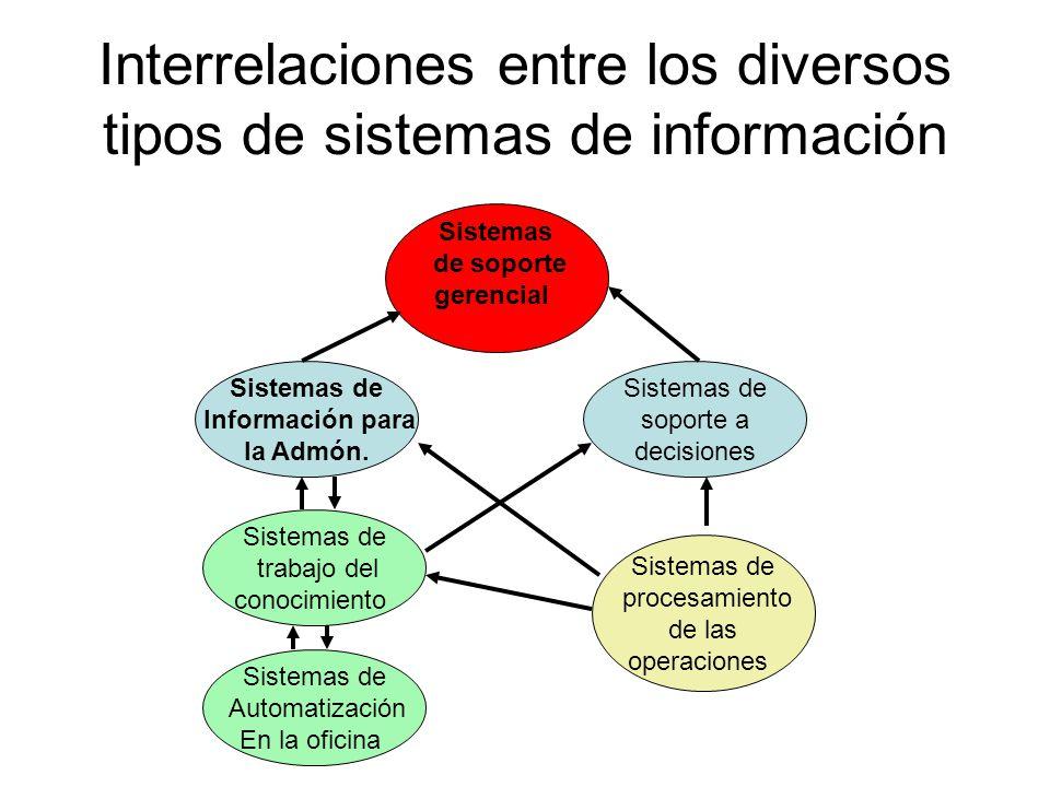 Interrelaciones entre los diversos tipos de sistemas de información Sistemas de Información para la Admón. Sistemas de soporte a decisiones Sistemas d
