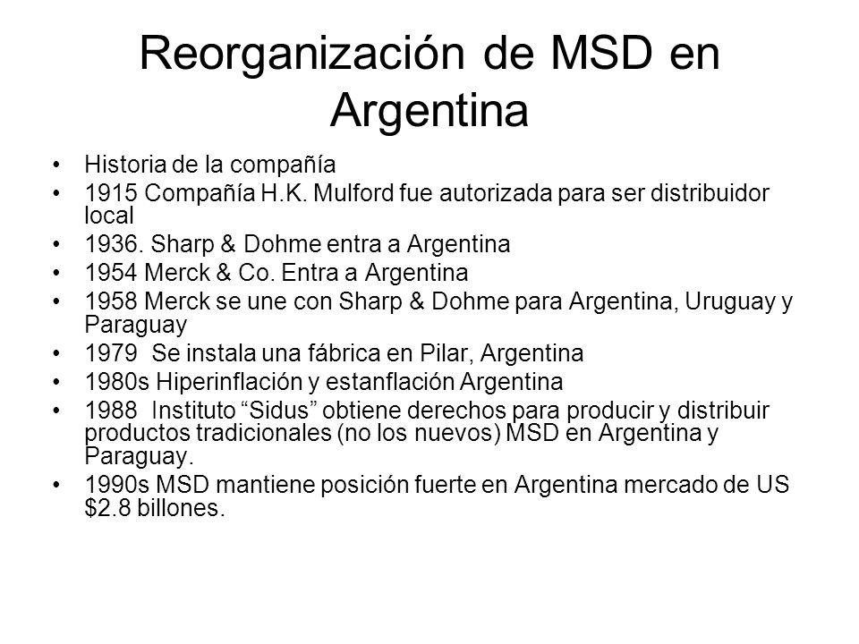 Reorganización de MSD en Argentina Historia de la compañía 1915 Compañía H.K. Mulford fue autorizada para ser distribuidor local 1936. Sharp & Dohme e