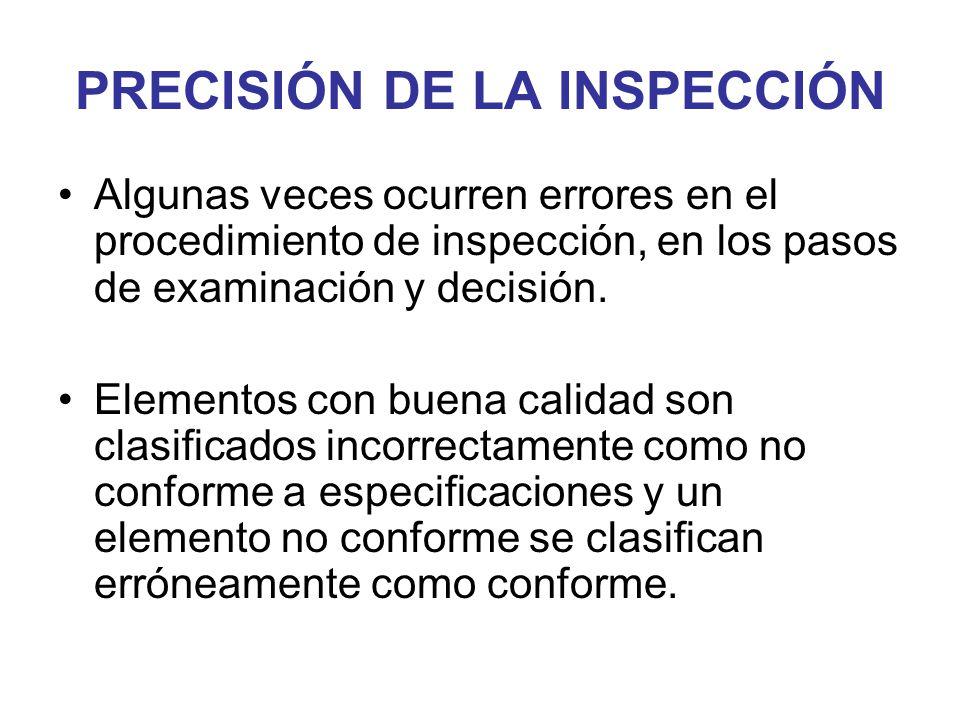 PRECISIÓN DE LA INSPECCIÓN Algunas veces ocurren errores en el procedimiento de inspección, en los pasos de examinación y decisión. Elementos con buen
