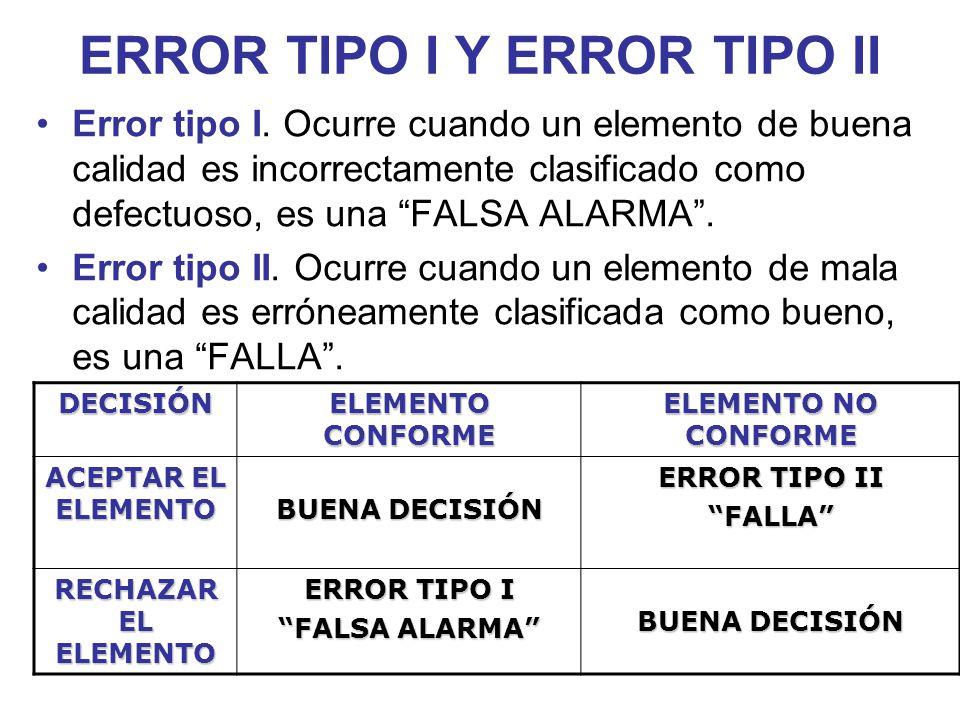 ERROR TIPO I Y ERROR TIPO II Error tipo I. Ocurre cuando un elemento de buena calidad es incorrectamente clasificado como defectuoso, es una FALSA ALA