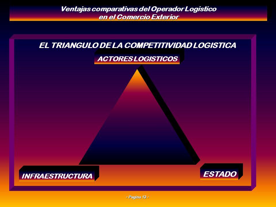 - Pagina 11 - Condiciones dadas para la mejor integración De parte del Operador Logístico en la Cadena de Comercio Exterior Ventajas comparativas del
