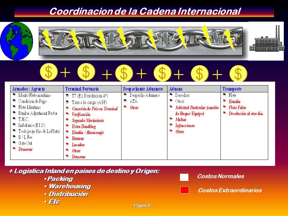 - Pagina 8 - Coordinacion de la Cadena Internacional Costos Normales Costos Extraordinarios + Logistica Inland en paises de destino y Origen: PackingPacking Warehousing Warehousing Distribución Distribución Etc Etc