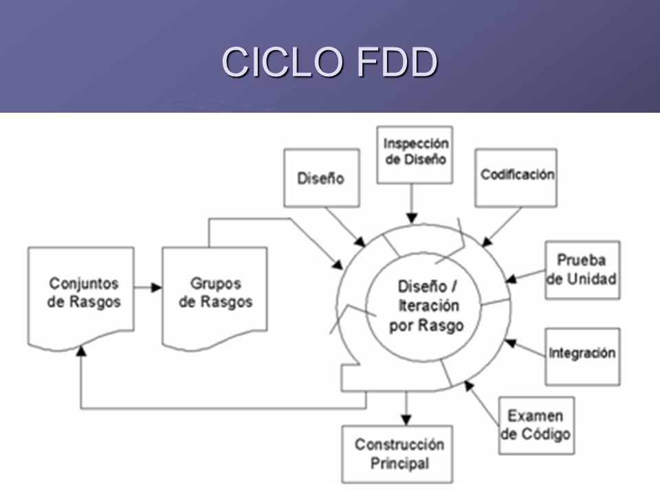 CICLO FDD