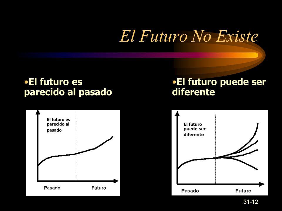 31-12 El Futuro No Existe El futuro puede ser diferente El futuro es parecido al pasado