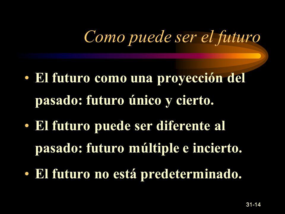 31-14 Como puede ser el futuro El futuro como una proyección del pasado: futuro único y cierto.