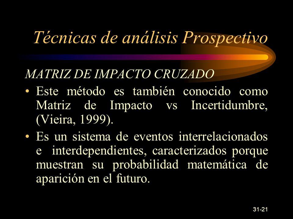 31-21 MATRIZ DE IMPACTO CRUZADO Este método es también conocido como Matriz de Impacto vs Incertidumbre, (Vieira, 1999).