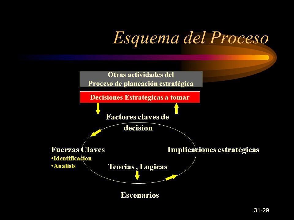 31-29 Esquema del Proceso Otras actividades del Proceso de planeación estratégica Decisiones Estrategicas a tomar Fuerzas Claves Identificacion Analisis Implicaciones estratégicas Factores claves de decision Teorias, Logicas Escenarios
