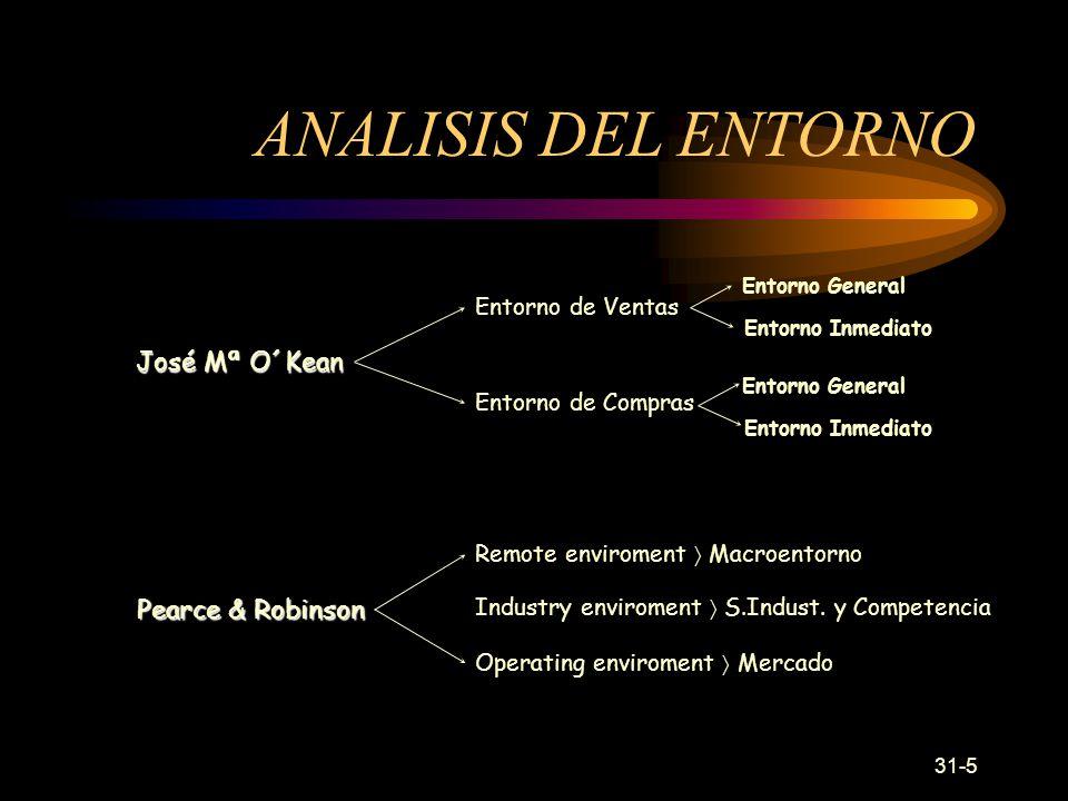 31-5 ANALISIS DEL ENTORNO Pearce & Robinson Remote enviroment Macroentorno Operating enviroment Mercado Industry enviroment S.Indust.