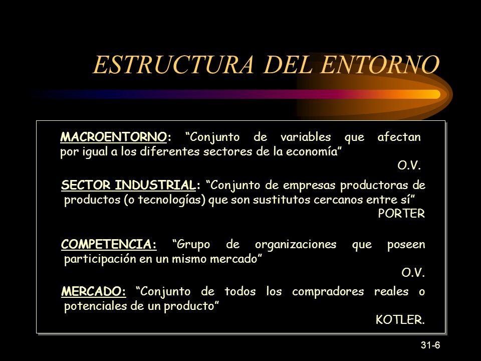 31-6 ESTRUCTURA DEL ENTORNO MACROENTORNO: Conjunto de variables que afectan por igual a los diferentes sectores de la economía O.V.