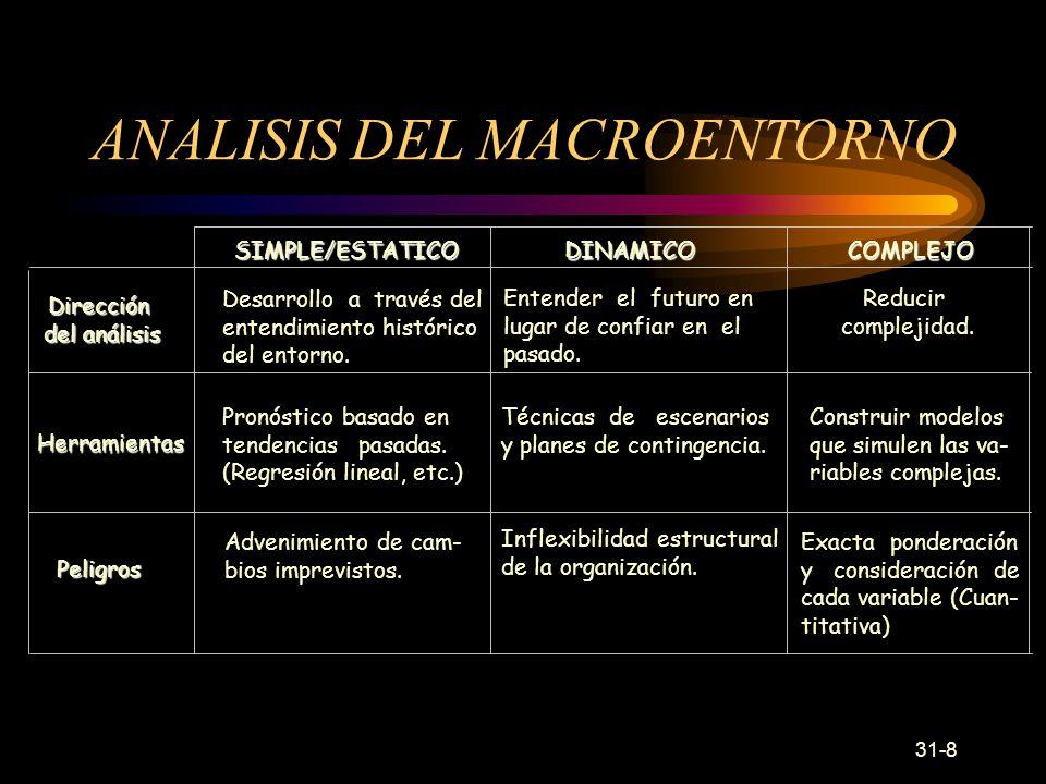 31-8 Dirección del análisis SIMPLE/ESTATICODINAMICOCOMPLEJO Desarrollo a través del entendimiento histórico del entorno.