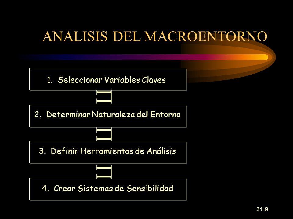 31-9 ANALISIS DEL MACROENTORNO 1.Seleccionar Variables Claves 2.