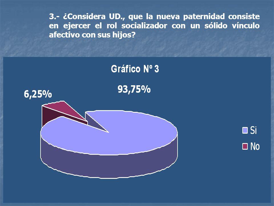 4.- ¿Considera UD., que la nueva paternidad lucha por mantener su rol socioafectivo post-separación conyugal?