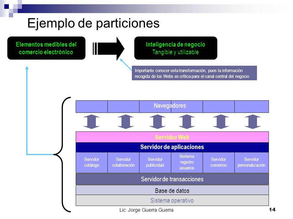 Lic. Jorge Guerra Guerra14 Ejemplo de particiones Elementos medibles del comercio electrónico Inteligencia de negocio Tangible y utilizable Importante