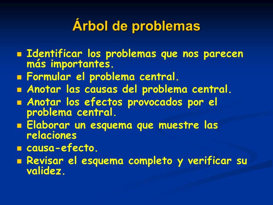 Árbol de problemas Identificar los problemas que nos parecen más importantes. Formular el problema central. Anotar las causas del problema central. An