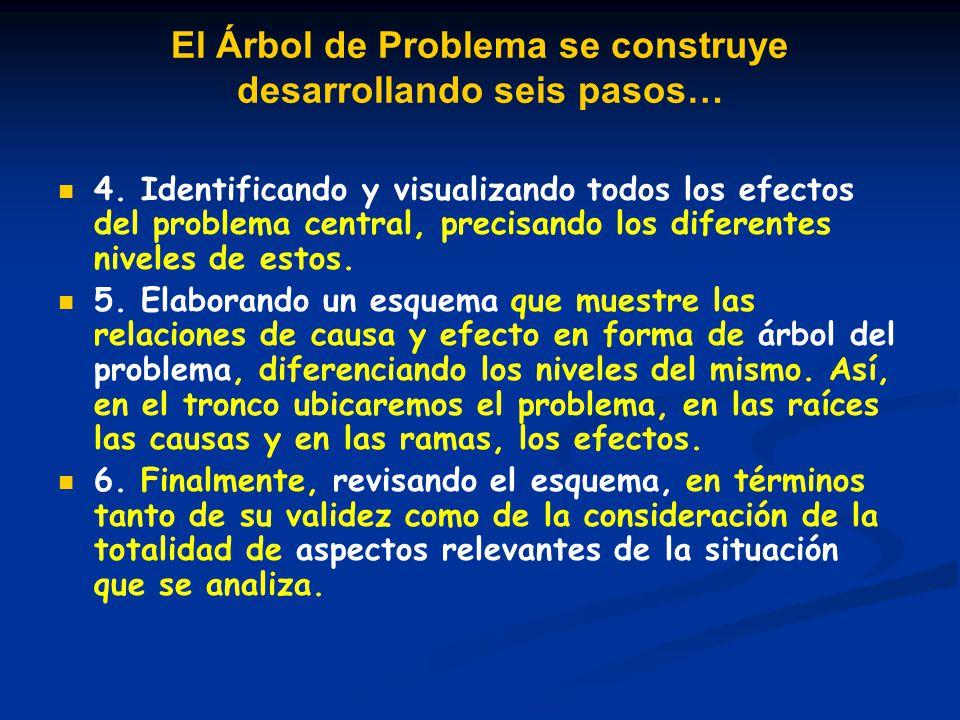 El Árbol de Problema se construye desarrollando seis pasos… 4. Identificando y visualizando todos los efectos del problema central, precisando los dif