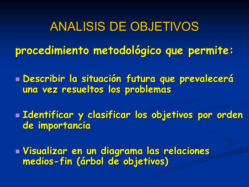 ANALISIS DE OBJETIVOS procedimiento metodológico que permite: Describir la situación futura que prevalecerá una vez resueltos los problemas Describir