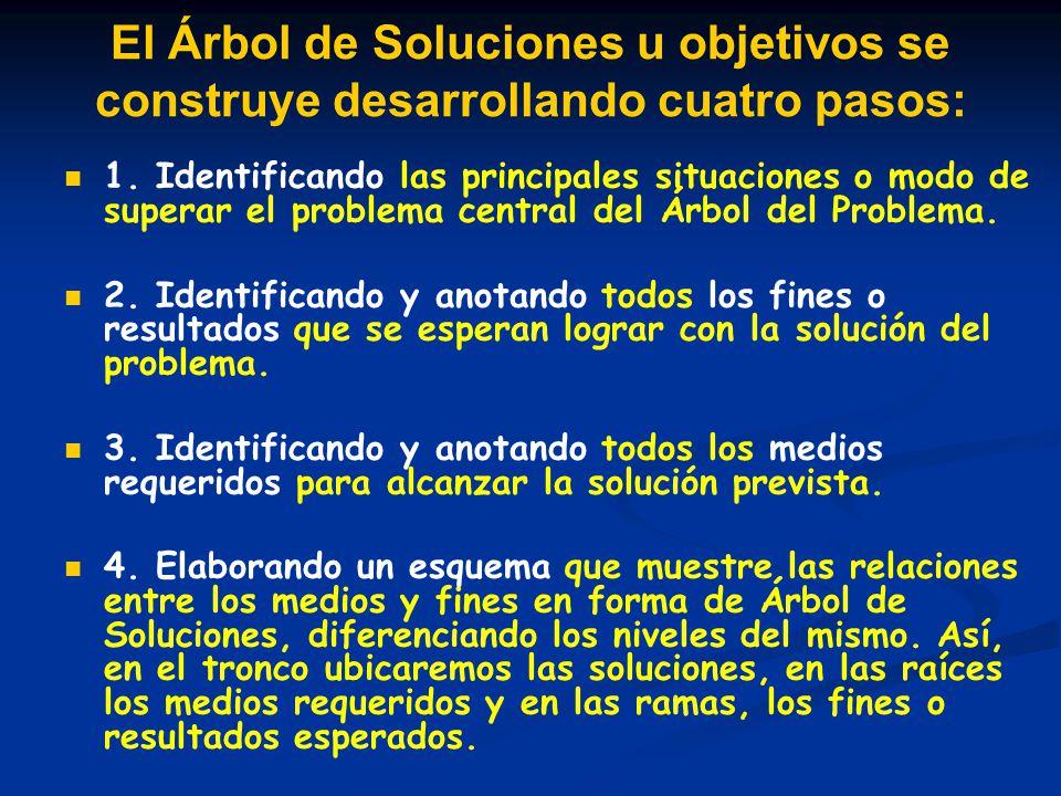 El Árbol de Soluciones u objetivos se construye desarrollando cuatro pasos: 1. Identificando las principales situaciones o modo de superar el problema