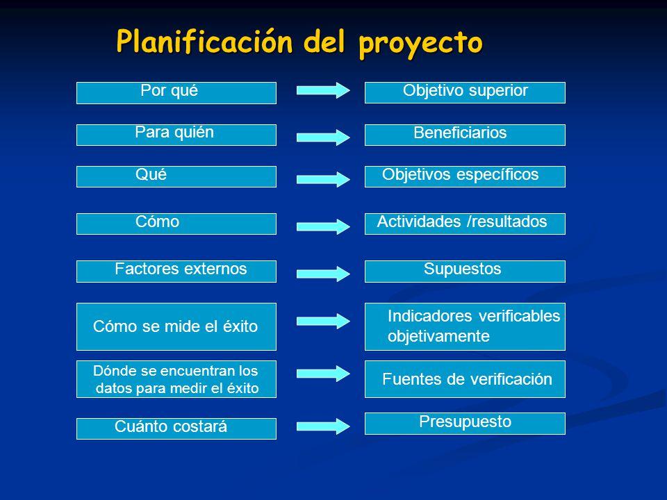 Planificación del proyecto Dónde se encuentran los datos para medir el éxito Por qué Para quién Qué Cómo Factores externos Cómo se mide el éxito Cuánt
