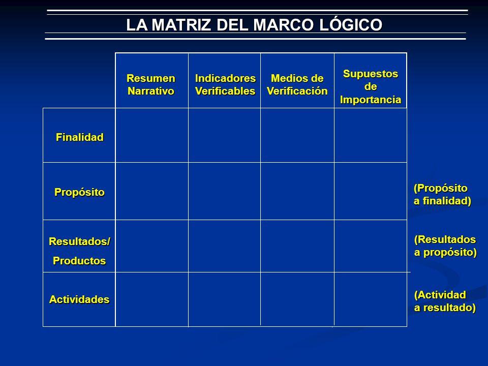 LA MATRIZ DEL MARCO LÓGICO Resumen Narrativo Indicadores Verificables Medios de Verificación Supuestos de Importancia Finalidad Propósito Resultados/P