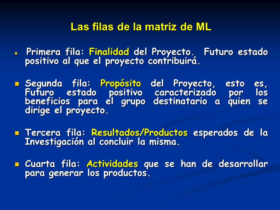 Las filas de la matriz de ML Primera fila: Finalidad del Proyecto. Futuro estado positivo al que el proyecto contribuirá. Primera fila: Finalidad del