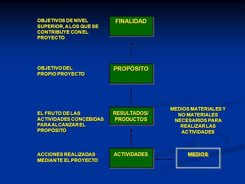 FINALIDADFINALIDAD PROPÓSITOPROPÓSITO RESULTADOS/ PRODUCTOS ACTIVIDADESACTIVIDADESMEDIOSMEDIOS MEDIOS MATERIALES Y NO MATERIALES NECESARIOS PARA REALI