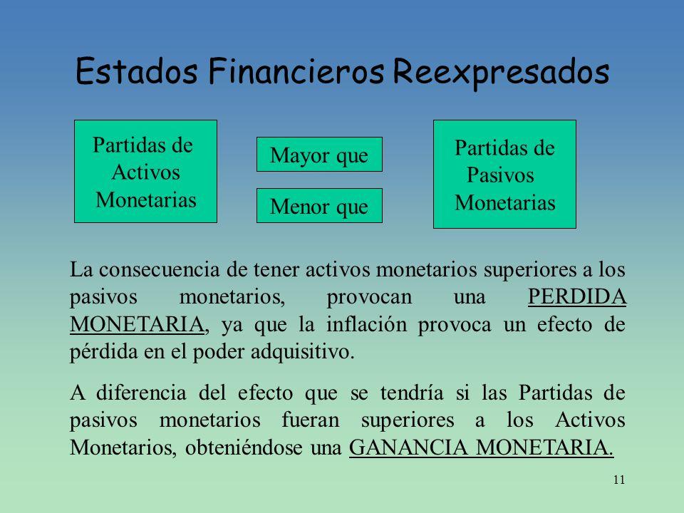 11 Estados Financieros Reexpresados Partidas de Activos Monetarias Mayor que Partidas de Pasivos Monetarias La consecuencia de tener activos monetario