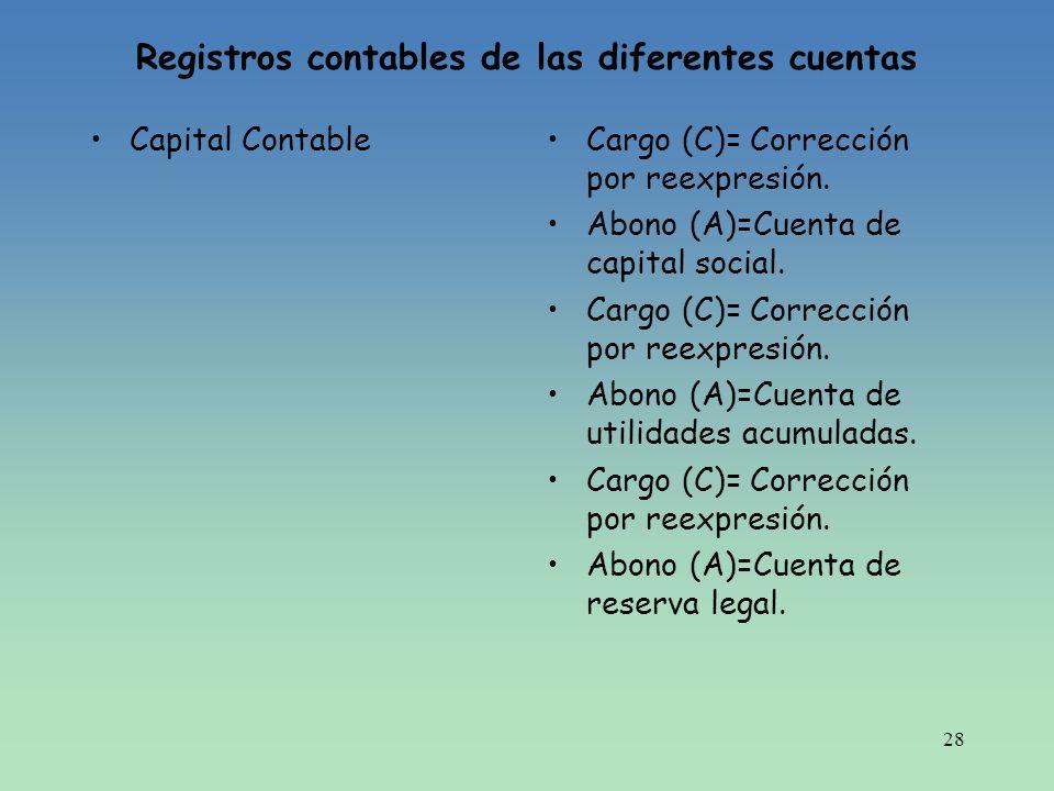 28 Registros contables de las diferentes cuentas Capital ContableCargo (C)= Corrección por reexpresión. Abono (A)=Cuenta de capital social. Cargo (C)=