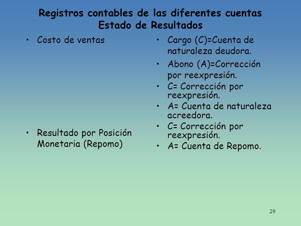 29 Registros contables de las diferentes cuentas Estado de Resultados Costo de ventas Resultado por Posición Monetaria (Repomo) Cargo (C)=Cuenta de na