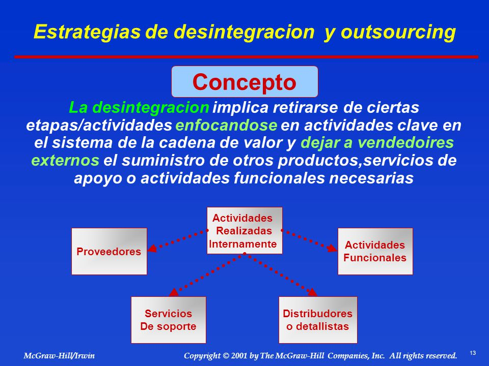 13 © 2001 by The McGraw-Hill Companies, Inc. All rights reserved. McGraw-Hill/Irwin Copyright Estrategias de desintegracion y outsourcing La desintegr