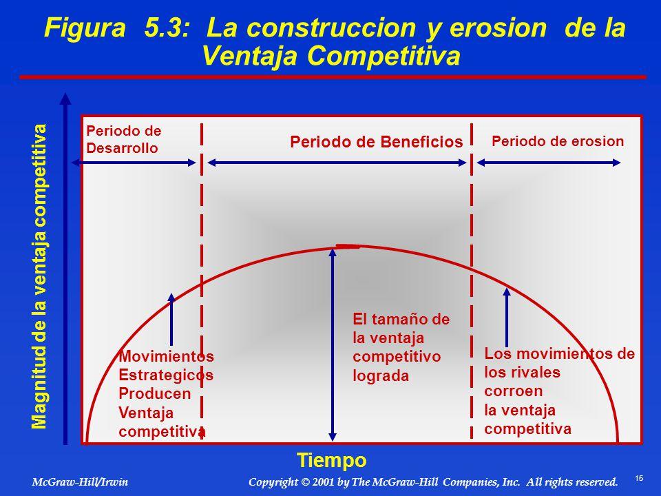 15 © 2001 by The McGraw-Hill Companies, Inc. All rights reserved. McGraw-Hill/Irwin Copyright Figura 5.3: La construccion y erosion de la Ventaja Comp