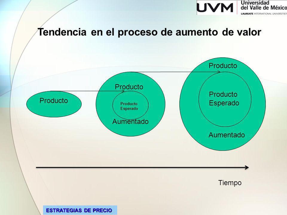 ESTRATEGIAS DE PRECIO Tendencia en el proceso de aumento de valor Producto Aumentado Producto Esperado Producto Esperado Producto Aumentado Tiempo