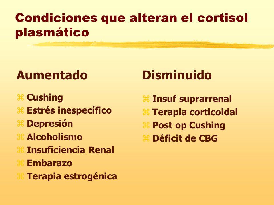 Condiciones que alteran el cortisol plasmático Aumentado zCushing zEstrés inespecífico zDepresión zAlcoholismo zInsuficiencia Renal zEmbarazo zTerapia estrogénica Disminuido z Insuf suprarrenal z Terapia corticoidal z Post op Cushing z Déficit de CBG