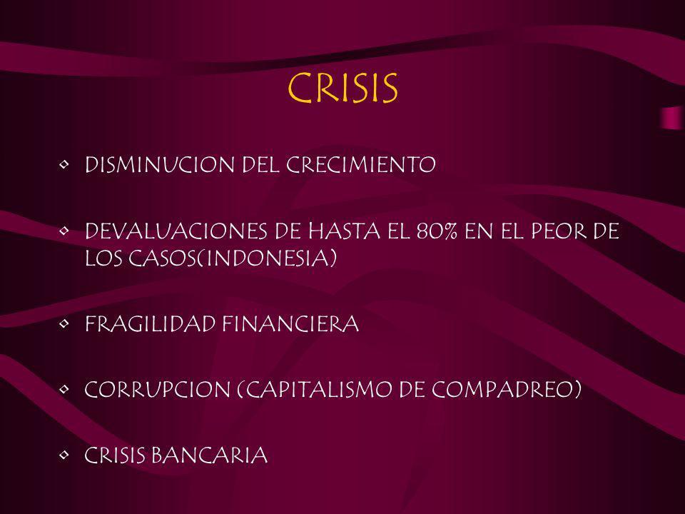 CRISIS DISMINUCION DEL CRECIMIENTO DEVALUACIONES DE HASTA EL 80% EN EL PEOR DE LOS CASOS(INDONESIA) FRAGILIDAD FINANCIERA CORRUPCION (CAPITALISMO DE C