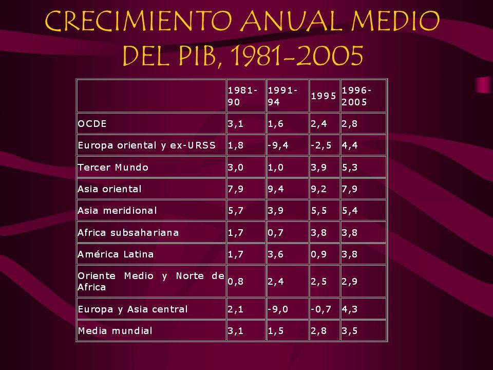 CRECIMIENTO ANUAL MEDIO DEL PIB, 1981-2005