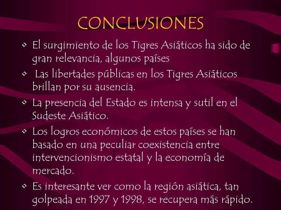 CONCLUSIONES El surgimiento de los Tigres Asiáticos ha sido de gran relevancia, algunos países Las libertades públicas en los Tigres Asiáticos brillan