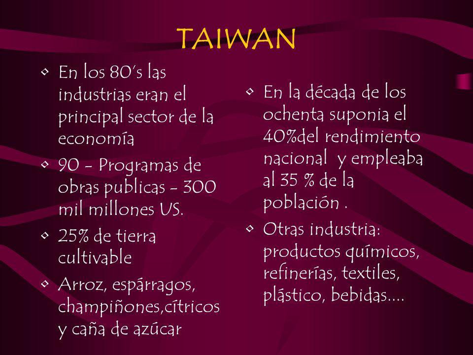 TAIWAN En los 80s las industrias eran el principal sector de la economía 90 - Programas de obras publicas - 300 mil millones US. 25% de tierra cultiva