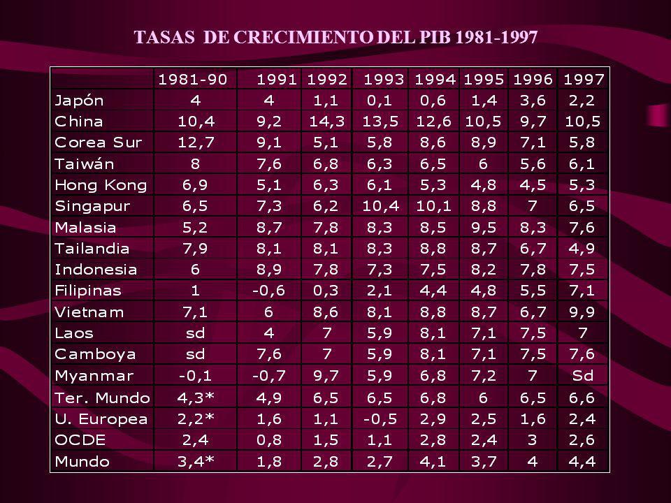 TASAS DE CRECIMIENTO DEL PIB 1981-1997