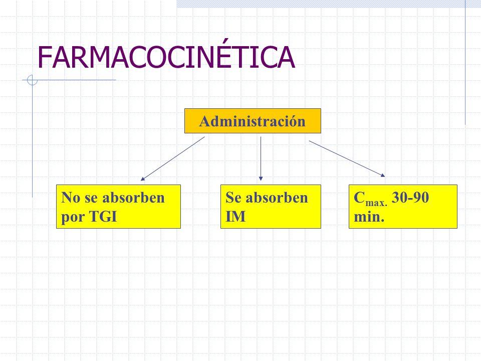 FARMACOCINÉTICA Administración No se absorben por TGI Se absorben IM C max. 30-90 min.