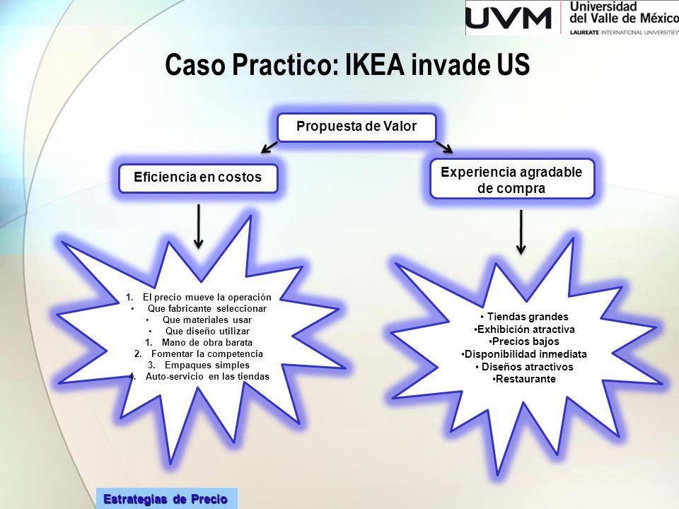 Estrategias de Precio Caso Practico: IKEA invade US Propuesta de Valor Experiencia agradable de compra Eficiencia en costos Tiendas grandes Exhibición
