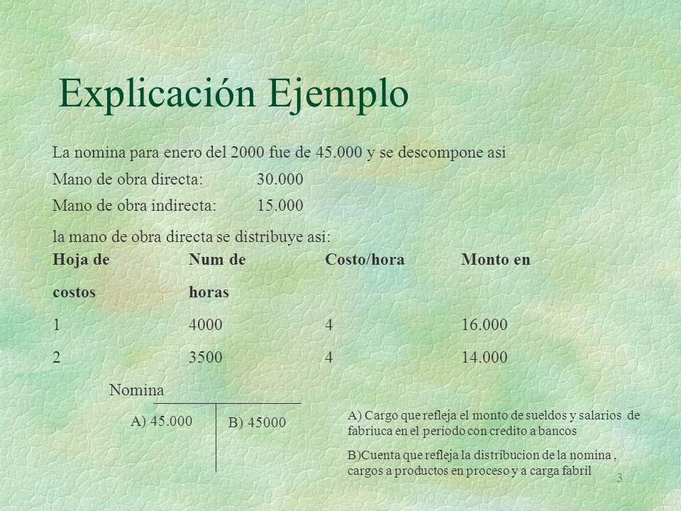 3 Explicación Ejemplo La nomina para enero del 2000 fue de 45.000 y se descompone asi Mano de obra directa: 30.000 Mano de obra indirecta:15.000 la mano de obra directa se distribuye asi: Hoja deNum deCosto/horaMonto en costoshoras 14000416.000 23500414.000 Nomina A) 45.000 B) 45000 A) Cargo que refleja el monto de sueldos y salarios de fabriuca en el periodo con credito a bancos B)Cuenta que refleja la distribucion de la nomina, cargos a productos en proceso y a carga fabril
