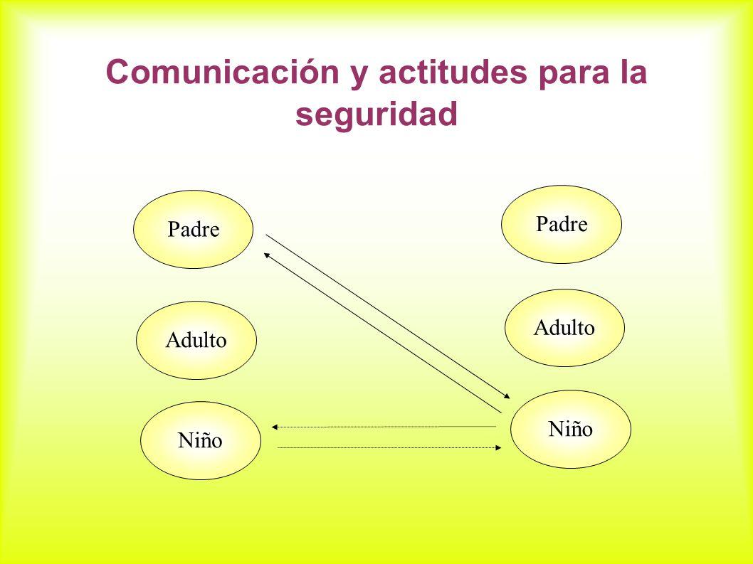 Comunicación y actitudes para la seguridad Padre Adulto Niño