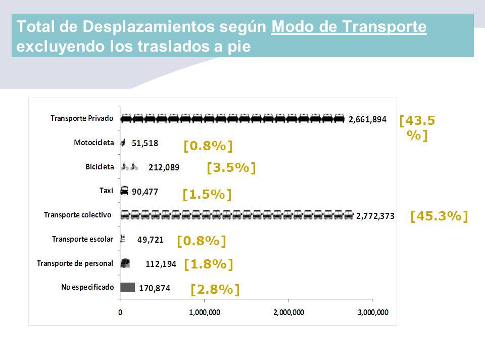 Total de Desplazamientos según Modo de Transporte excluyendo los traslados a pie [43.5 %] [45.3%] [0.8%] [3.5%] [1.5%] [0.8%] [1.8%] [2.8%]