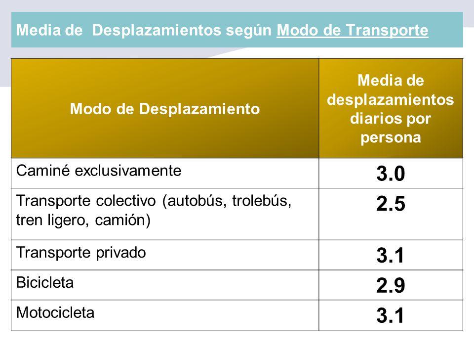 Media de Desplazamientos según Modo de Transporte Modo de Desplazamiento Media de desplazamientos diarios por persona Caminé exclusivamente 3.0 Transp