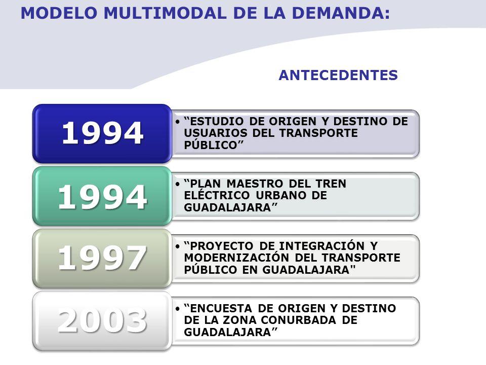 ANTECEDENTES ESTUDIO DE ORIGEN Y DESTINO DE USUARIOS DEL TRANSPORTE PÚBLICO 1994 PLAN MAESTRO DEL TREN ELÉCTRICO URBANO DE GUADALAJARA 1994 PROYECTO D