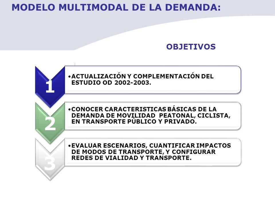 OBJETIVOS 1 ACTUALIZACIÓN Y COMPLEMENTACIÓN DEL ESTUDIO OD 2002-2003. 2 CONOCER CARACTERISTICAS BÁSICAS DE LA DEMANDA DE MOVILIDAD PEATONAL, CICLISTA,